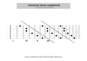 posizioni_ aumentate_chitarra