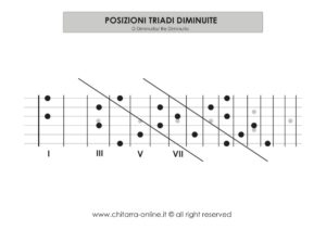 tavola triadi diminuite chitarra