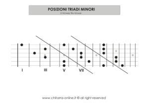 posizioni triadi minori_CO