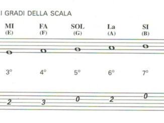 scala di Do chitarra