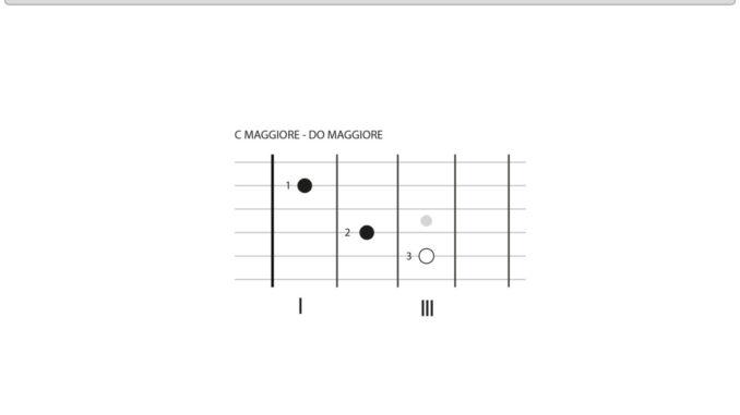 Accordo di C Maggiore - chitarra